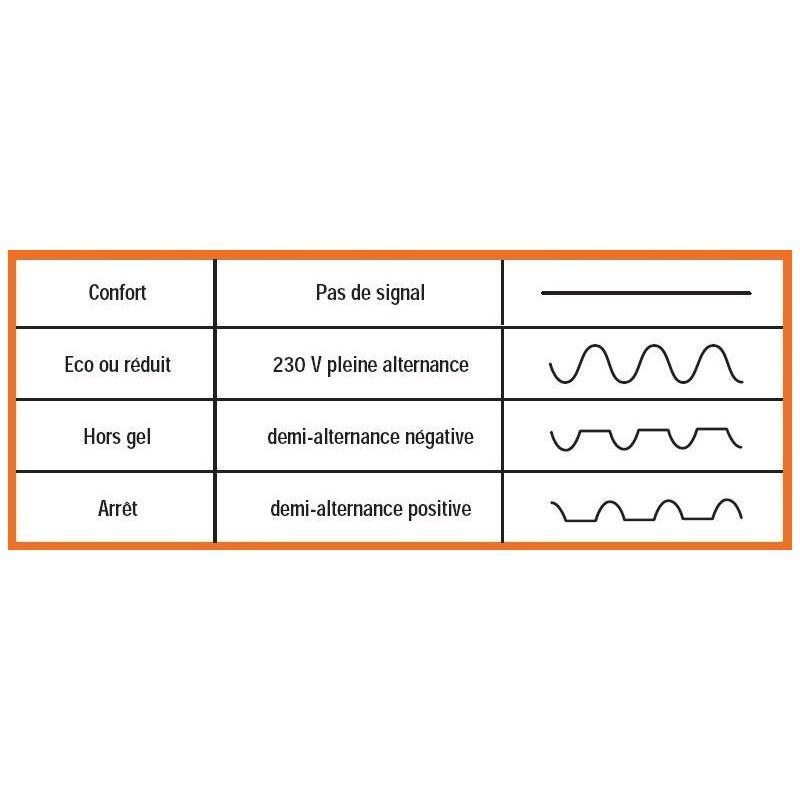 Module diode  fil pilote